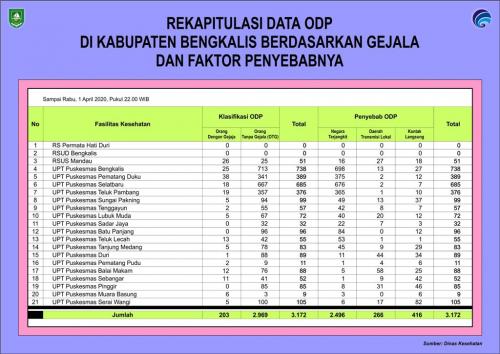 93,60% ODP di Bengkalis Tanpa Gejala