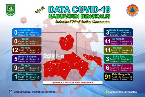 PDP Covid-19 di Kabupaten Bengkalis Bertambah 1 Orang, 2 Sembuh