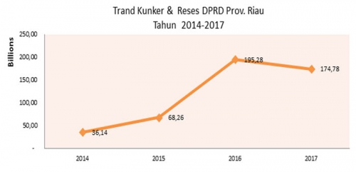 Mau Tahu Kerja Anggota DPRD Riau Selama Ini? Uang Habis, Kerjanya Miris, Ini Rincian Uang Rakyat yang Lenyap