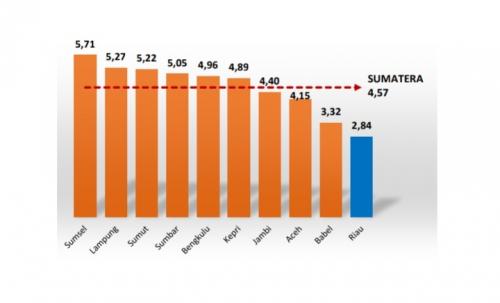 Pertumbuhan Ekonomi Riau Terendah di Pulau Sumatera