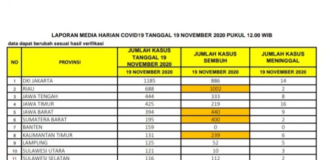 Positif Covid-19 di Riau Bertambah 688 Kasus, Ini Penjelasan Kadiskes