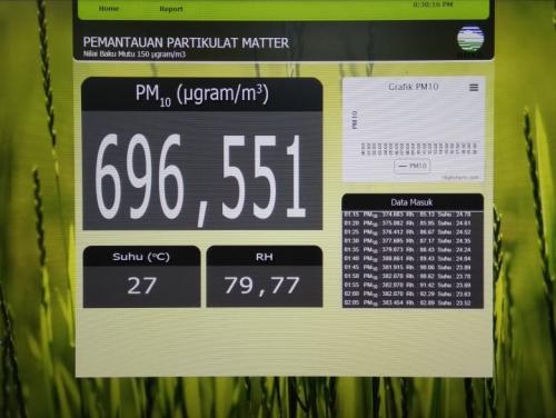 Kualitas Udara Pekanbaru Berbahaya, PM10 Pukul 20.30 WIB Level 696 Mikrogram