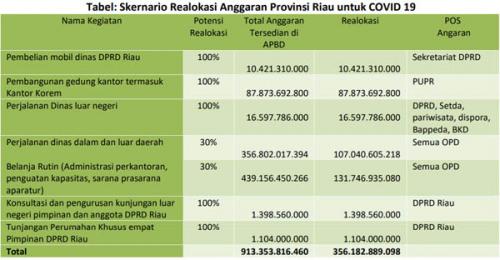 Untuk Penanganan Virus Corona, Fitra Tawarkan Realokasi Anggaran Pemprov Riau Rp356,1 M, Ini Skemanya..