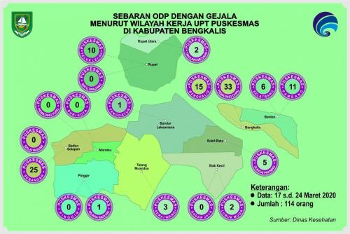 ODP dengan Gejala Covid-19 di Bengkalis Capai 114 Orang, 72 Orang Pernah ke Malaysia
