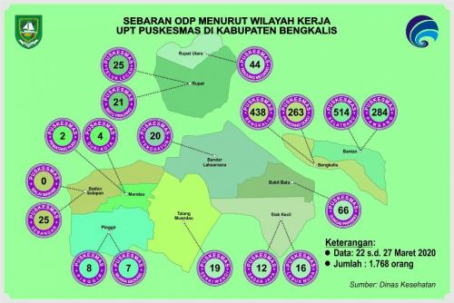 ODP Covid-19 di Kabupaten Bengkalis Capai 1.796 Orang, Kecamatan Bantan Terbanyak