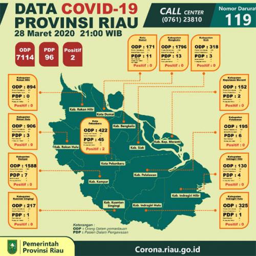 Update Covid-19 Riau; 2 Orang Positif, 96 Orang PDP dan 7.114 ODP